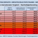 indebitamento-totale-Eurozona-Italia-non-così-PIIGS
