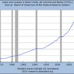 prestiti delle banche USA