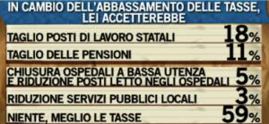 sondaggio Ballarò su spesa e tasse - nov 2013