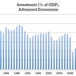Investment advanced economies