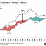 evoluzione debito pubblico italiano