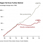 wages and productivity