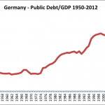 Germany Debt:GDP 1950-2012