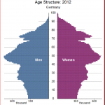 Germany - age structure 2012