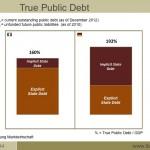 True Public Debt - italjani