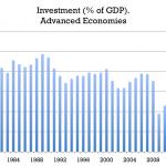 Investment advanced economies