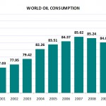 World_Oil_Consumption