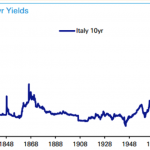 Italy 10yr Bond Yield