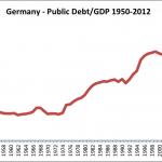 Germany Debt:GDP 1950-2012